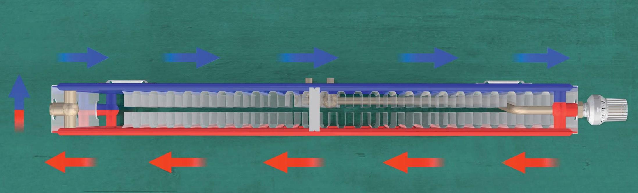 Circulatie agent termic in radiator