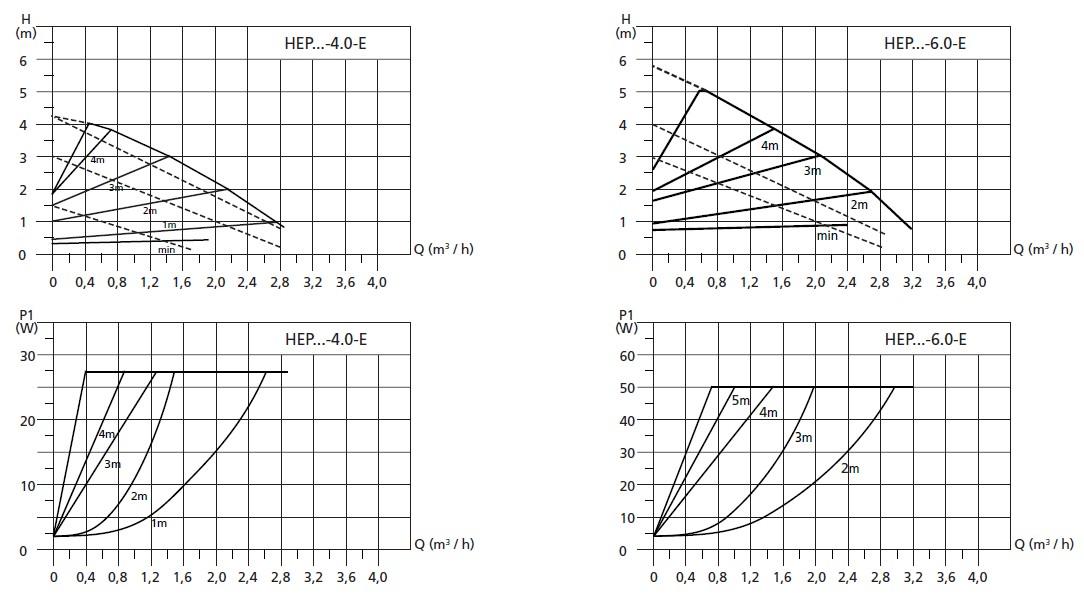 Curbe caracteristice pompe circulatie HEP Plus