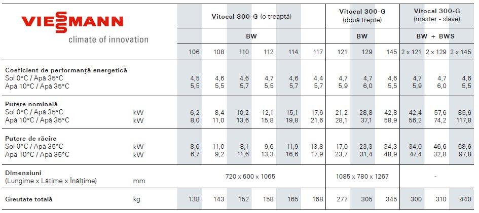 Date tehnice pompe de caldura Vitocal 300-G