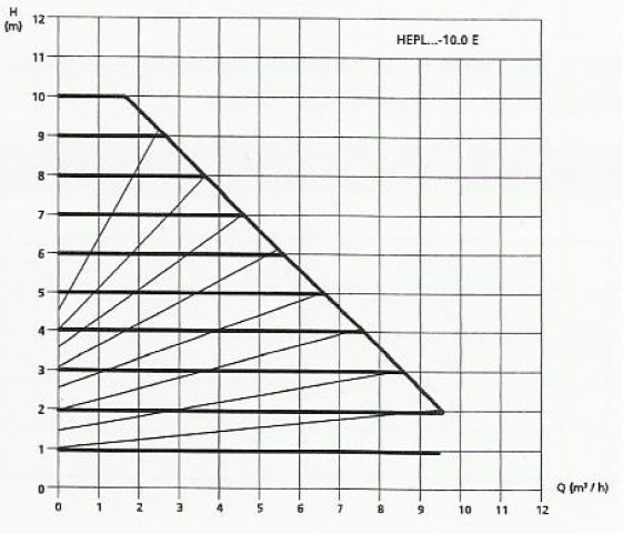 grafic curbe functionare pompa halm HEP-L